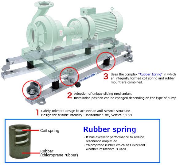Anti Vibration Frame For Pumps Kurashiki Kako Co Ltd