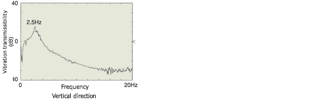 Table type vibration isolation frame | KURASHIKI KAKO CO , LTD