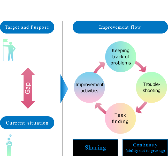 Concept of improvement and manufacturing