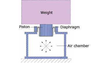 Principles of Vibration Isolation (Fig. 1) Air spring vibration isolation frame