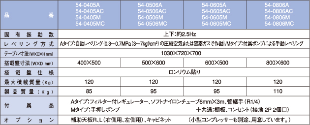 P-Stable 54モデルの仕様表